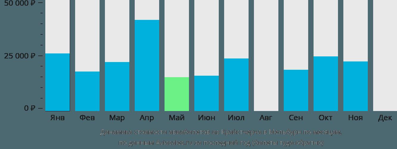 Динамика стоимости авиабилетов из Крайстчерча в Мельбурн по месяцам