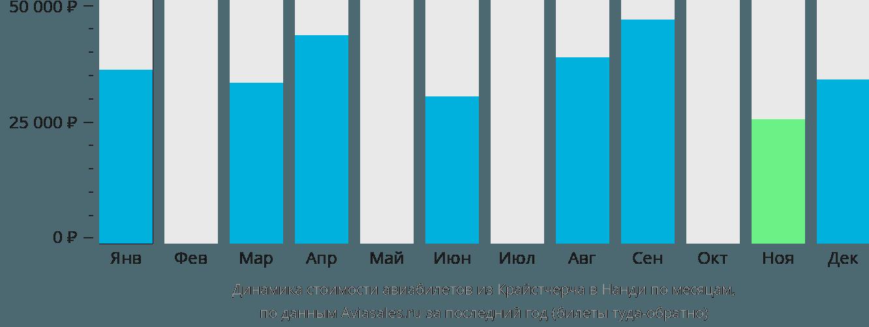 Динамика стоимости авиабилетов из Крайстчерча в Нанди по месяцам