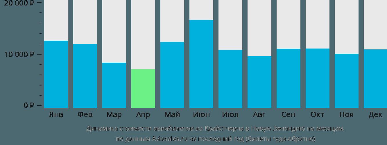 Динамика стоимости авиабилетов из Крайстчерча в Новую Зеландию по месяцам