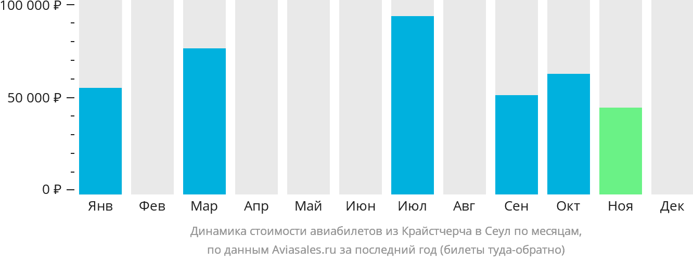 Динамика стоимости авиабилетов из Крайстчерча в Сеул по месяцам
