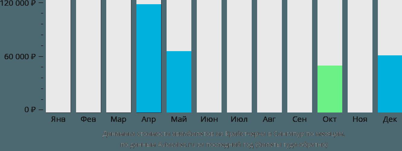 Динамика стоимости авиабилетов из Крайстчерча в Сингапур по месяцам