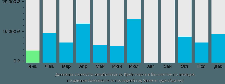 Динамика стоимости авиабилетов из Крайстчерча в Веллингтон по месяцам