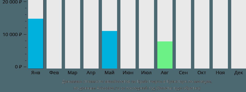 Динамика стоимости авиабилетов из Крайстчерча в Куинстаун по месяцам