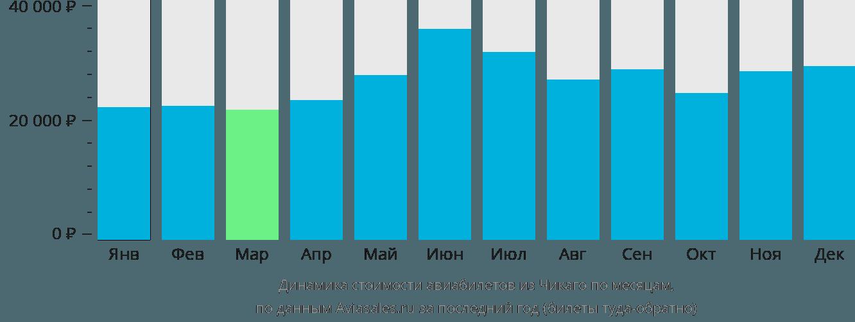 Динамика стоимости авиабилетов из Чикаго по месяцам