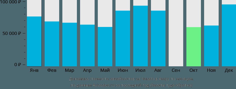 Динамика стоимости авиабилетов из Чикаго в Аккру по месяцам