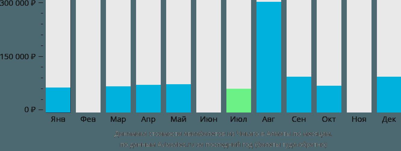 Динамика стоимости авиабилетов из Чикаго в Алматы по месяцам
