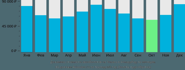 Динамика стоимости авиабилетов из Чикаго в Ахмадабад по месяцам