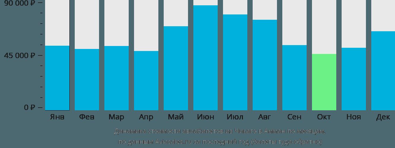 Динамика стоимости авиабилетов из Чикаго в Амман по месяцам