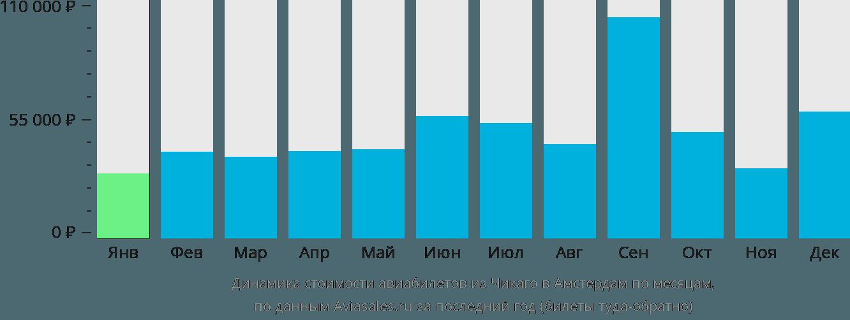 Динамика стоимости авиабилетов из Чикаго в Амстердам по месяцам