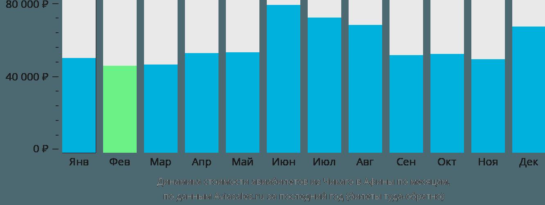 Динамика стоимости авиабилетов из Чикаго в Афины по месяцам