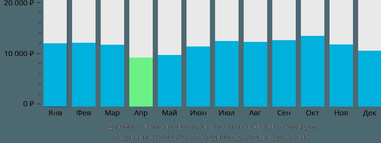 Динамика стоимости авиабилетов из Чикаго в Атланту по месяцам