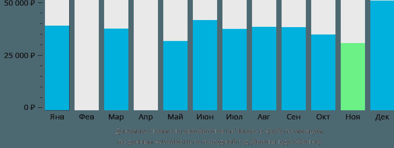 Динамика стоимости авиабилетов из Чикаго в Арубу по месяцам