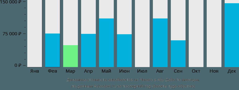 Динамика стоимости авиабилетов из Чикаго в Абу-Даби по месяцам