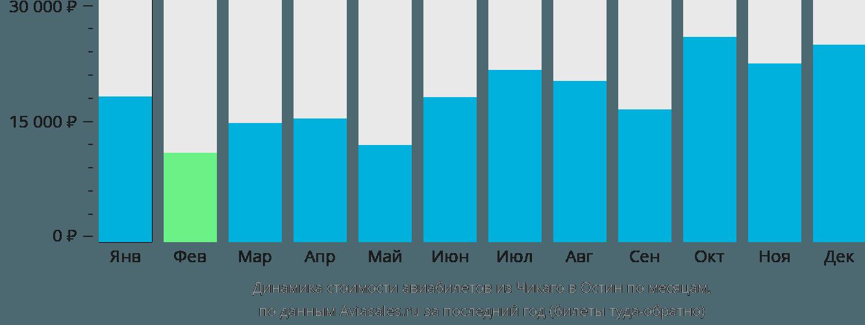 Динамика стоимости авиабилетов из Чикаго в Остин по месяцам