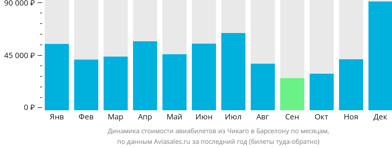 Динамика стоимости авиабилетов из Чикаго в Барселону по месяцам