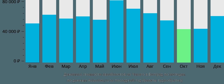 Динамика стоимости авиабилетов из Чикаго в Белград по месяцам
