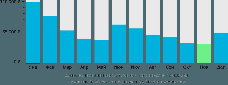 Динамика стоимости авиабилетов из Чикаго в Берлин по месяцам