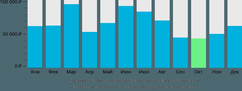 Динамика стоимости авиабилетов из Чикаго в Бейрут по месяцам
