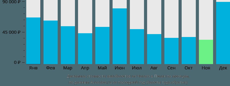 Динамика стоимости авиабилетов из Чикаго в Пекин по месяцам