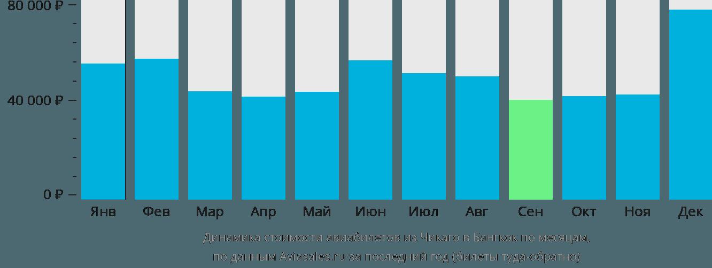 Динамика стоимости авиабилетов из Чикаго в Бангкок по месяцам