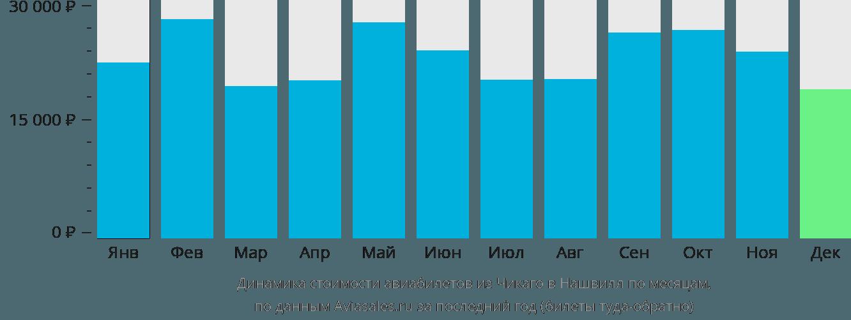 Динамика стоимости авиабилетов из Чикаго в Нашвилл по месяцам