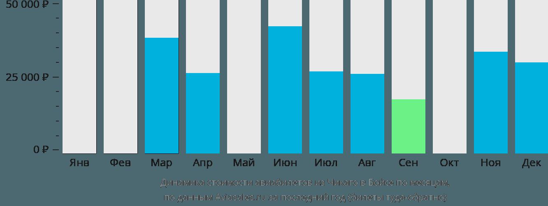 Динамика стоимости авиабилетов из Чикаго в Бойсе по месяцам
