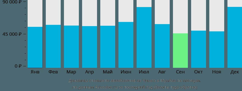 Динамика стоимости авиабилетов из Чикаго в Мумбаи по месяцам