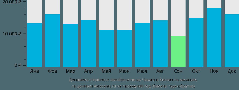 Динамика стоимости авиабилетов из Чикаго в Бостон по месяцам