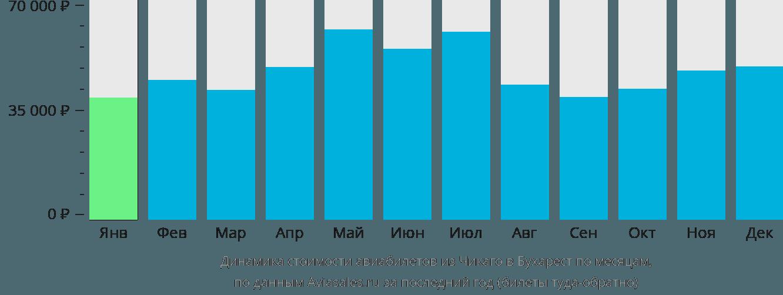 Динамика стоимости авиабилетов из Чикаго в Бухарест по месяцам