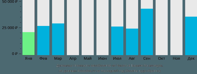 Динамика стоимости авиабилетов из Чикаго в Бозмен по месяцам
