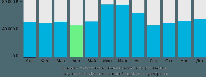 Динамика стоимости авиабилетов из Чикаго в Каир по месяцам
