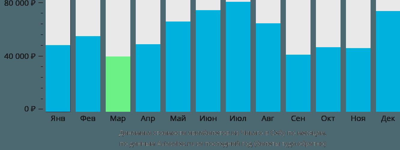 Динамика стоимости авиабилетов из Чикаго в Себу по месяцам