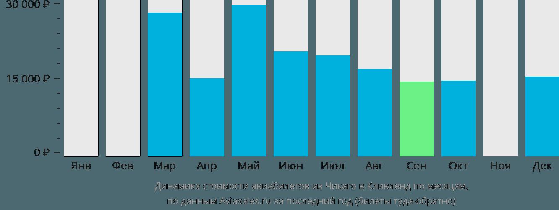Динамика стоимости авиабилетов из Чикаго в Кливленд по месяцам