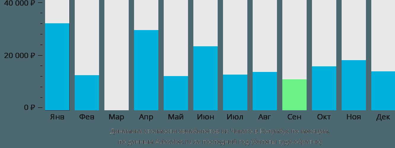 Динамика стоимости авиабилетов из Чикаго в Колумбус по месяцам
