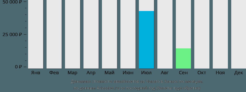 Динамика стоимости авиабилетов из Чикаго в Ханкок по месяцам