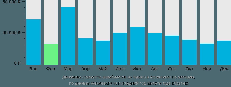 Динамика стоимости авиабилетов из Чикаго в Копенгаген по месяцам