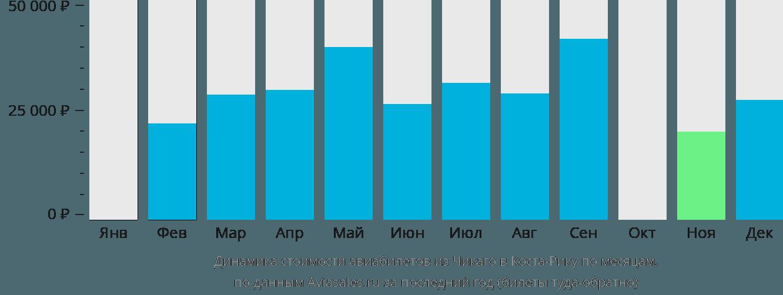 Динамика стоимости авиабилетов из Чикаго в Косту-Рику по месяцам
