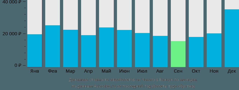 Динамика стоимости авиабилетов из Чикаго в Канкун по месяцам