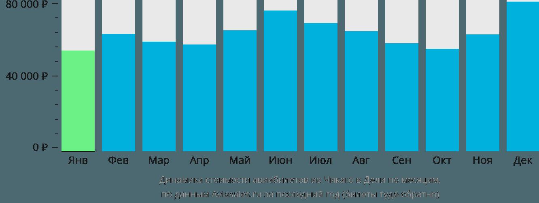 Динамика стоимости авиабилетов из Чикаго в Дели по месяцам