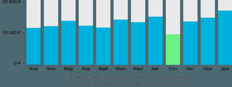 Динамика стоимости авиабилетов из Чикаго в Даллас по месяцам