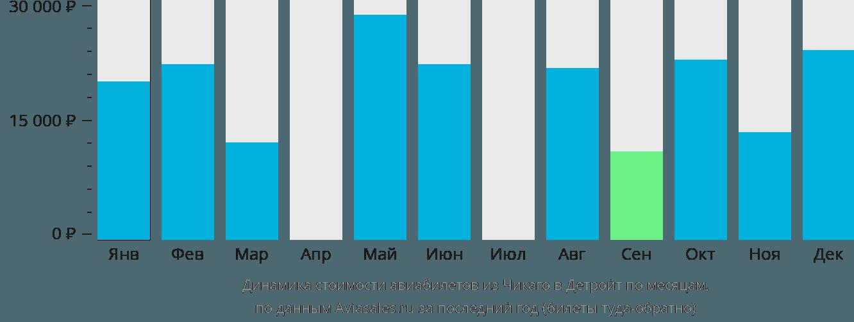 Динамика стоимости авиабилетов из Чикаго в Детройт по месяцам