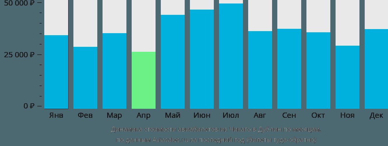 Динамика стоимости авиабилетов из Чикаго в Дублин по месяцам