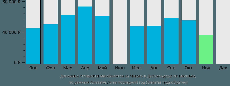 Динамика стоимости авиабилетов из Чикаго в Дюссельдорф по месяцам