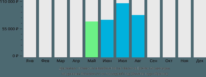 Динамика стоимости авиабилетов из Чикаго в Ереван по месяцам