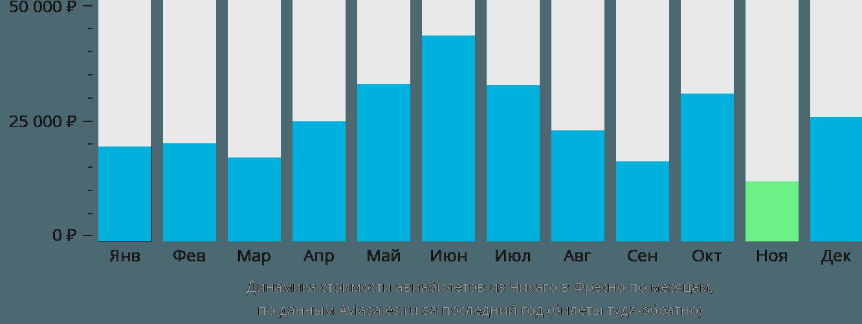 Динамика стоимости авиабилетов из Чикаго в Фресно по месяцам