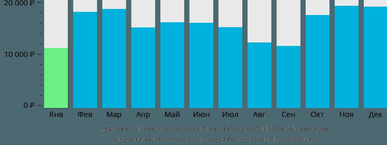 Динамика стоимости авиабилетов из Чикаго в Форт-Майерс по месяцам