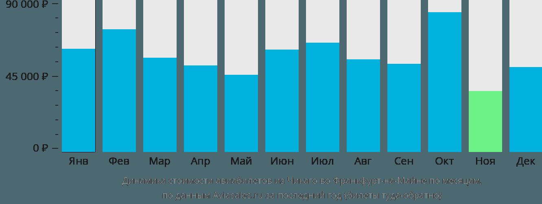 Динамика стоимости авиабилетов из Чикаго во Франкфурт-на-Майне по месяцам