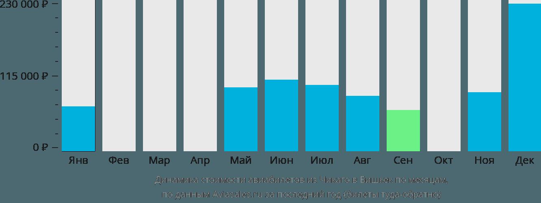 Динамика стоимости авиабилетов из Чикаго в Бишкек по месяцам