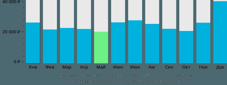 Динамика стоимости авиабилетов из Чикаго в Гвадалахару по месяцам