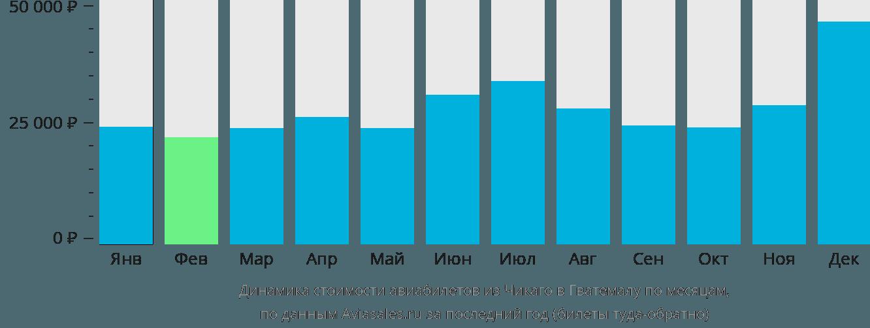 Динамика стоимости авиабилетов из Чикаго в Гватемалу по месяцам